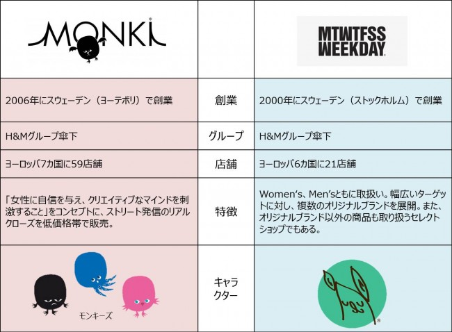 MONKI WEEKDAY infomation