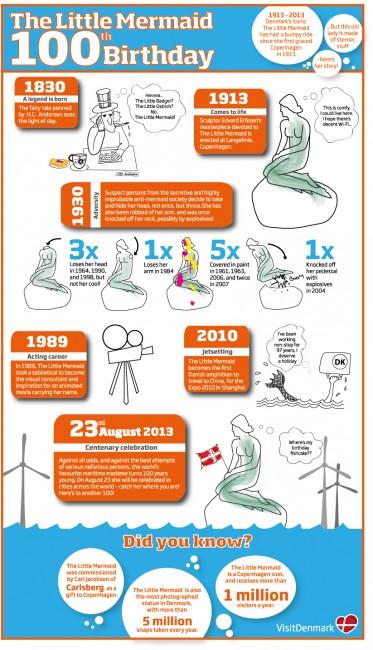 mermaid_infographic_uk