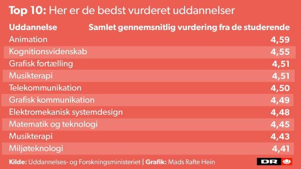 denmark school questionnaire